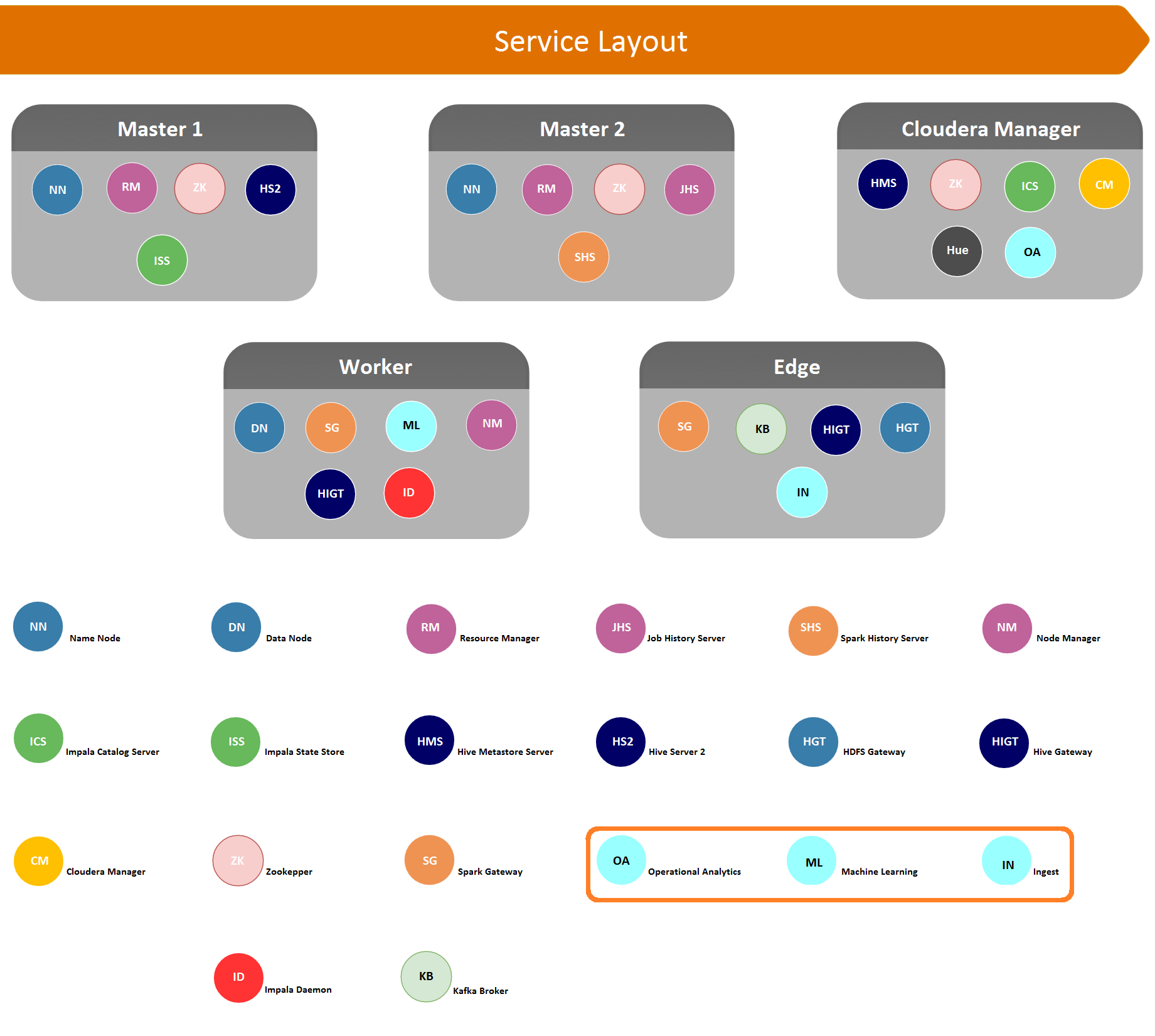 Service Layout