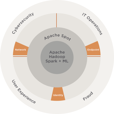Apache Spot Open Data Models